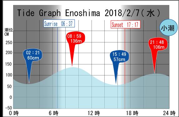 Jerry の Tide gragh Enoshima