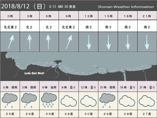 湘南の風予測&お天気概要